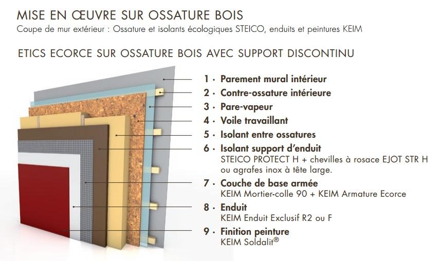 syst me ite sous enduit ecorce steico keim mat riaux et. Black Bedroom Furniture Sets. Home Design Ideas